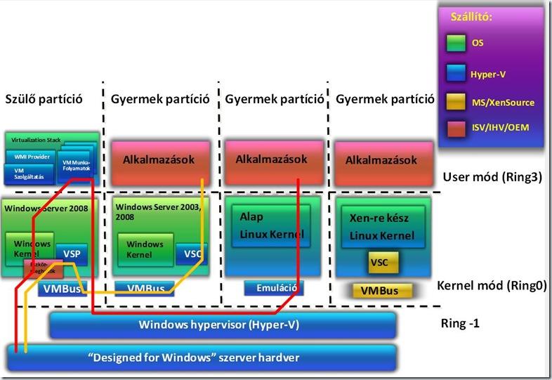 Hyper-V-Architecture02
