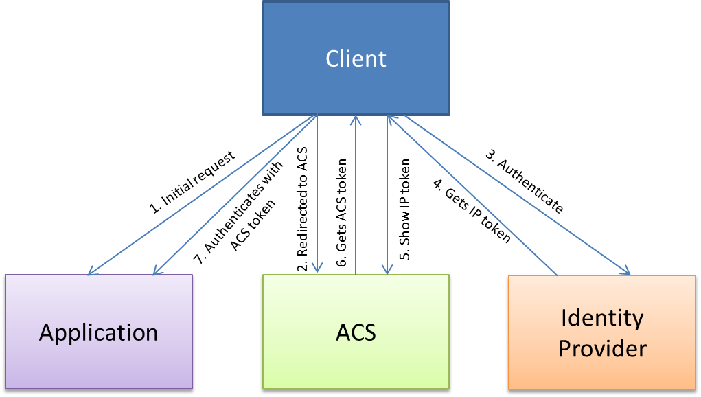 ACS authentication flow