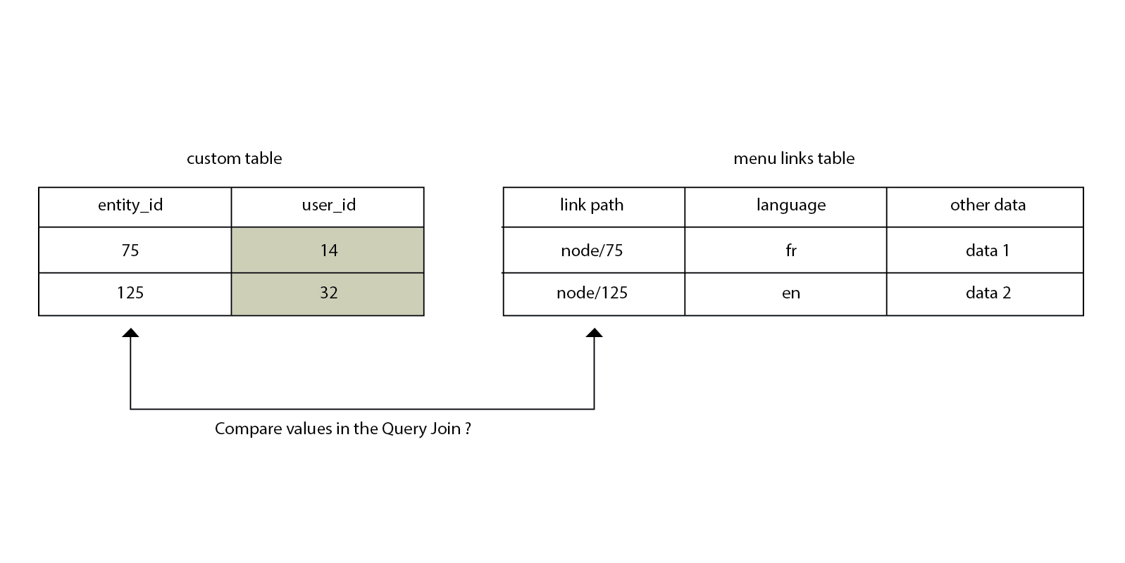 In The First Query, I Get The Related Values With The Users With A Simple